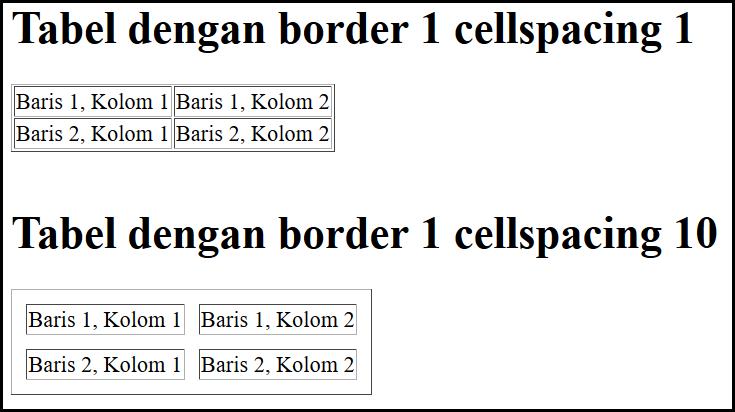 cellspacing tabel html