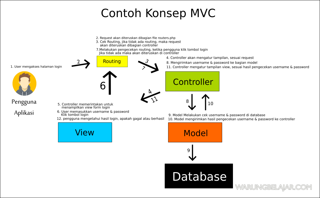 Konsep MVC di Framework Codeigniter